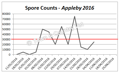 spore-counts-appleby-2016