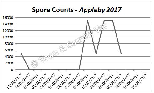 spore-counts-appleby-2017