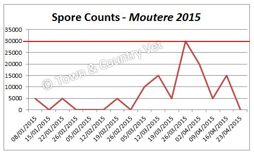 spore-counts-moutere-2015