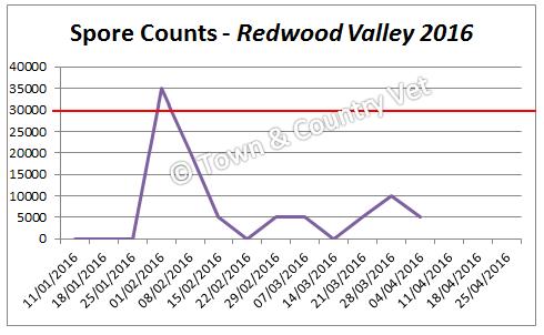 spore-counts-redwood-valley-2016