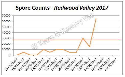 spore-counts-redwood-valley-2017