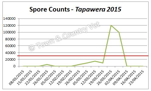 spore-counts-tapawera-2015