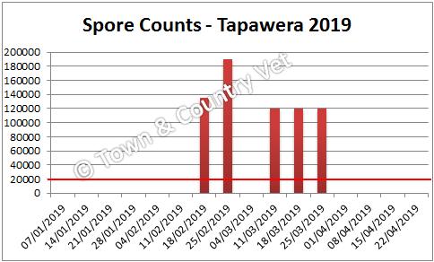 spore counts Tapawera 2019
